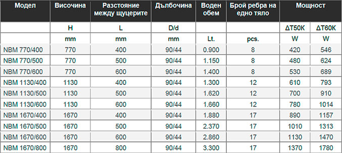 таблица NBM