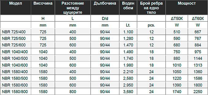 таблица NBR